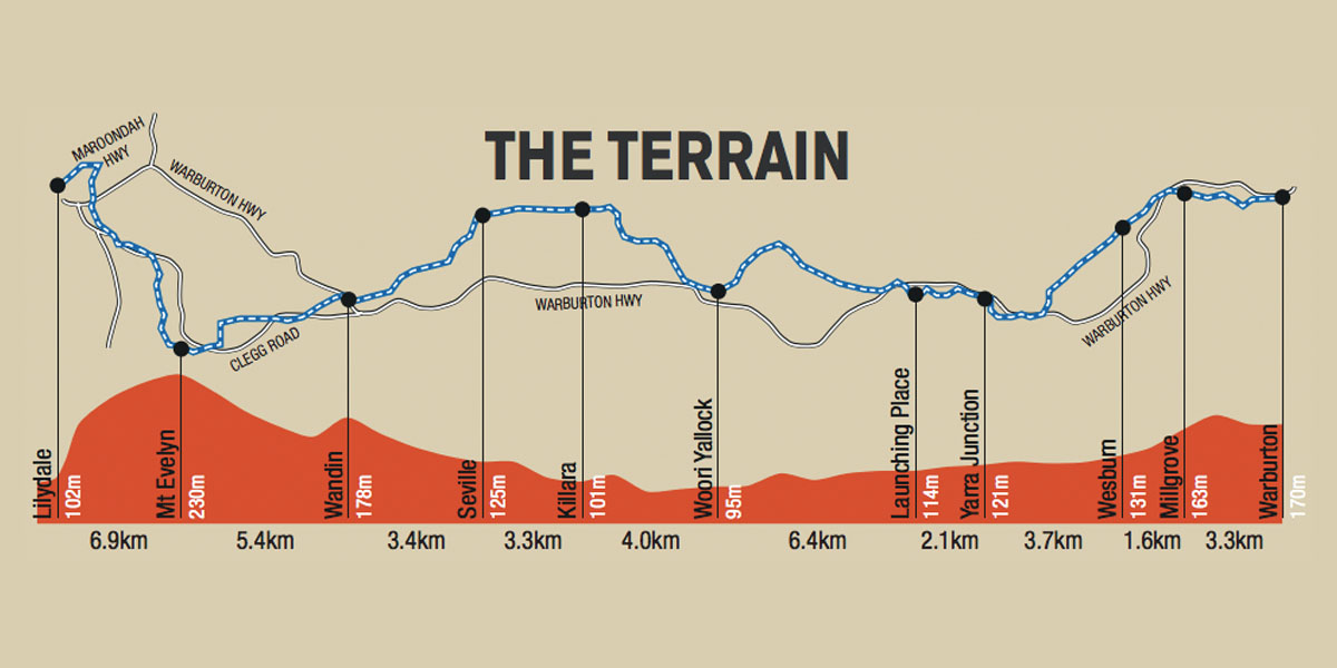 Lilydale Warburton Rail Trail Map and Terrain